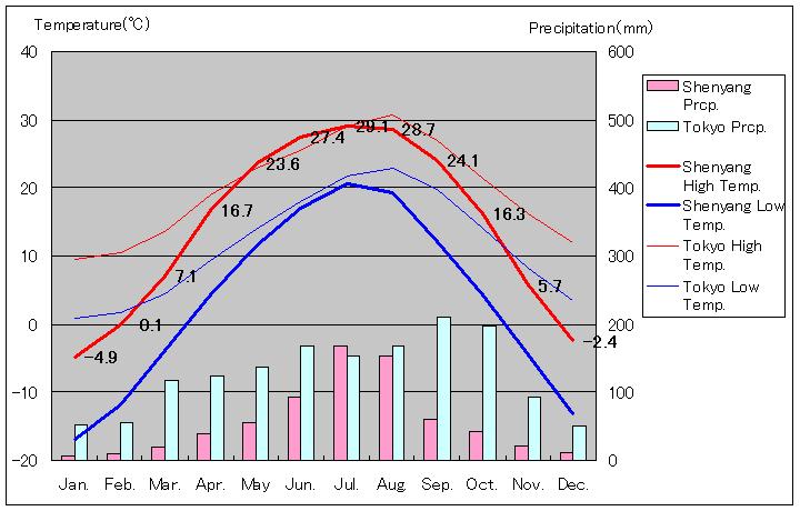 瀋陽気温、一年を通した月別気温グラフ 中国:瀋陽 気温 - 旅行のとも、ZenTech 旅行のと