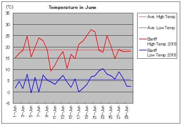 カナダ:バンフーの6月気温 - 旅行のとも、ZenTech