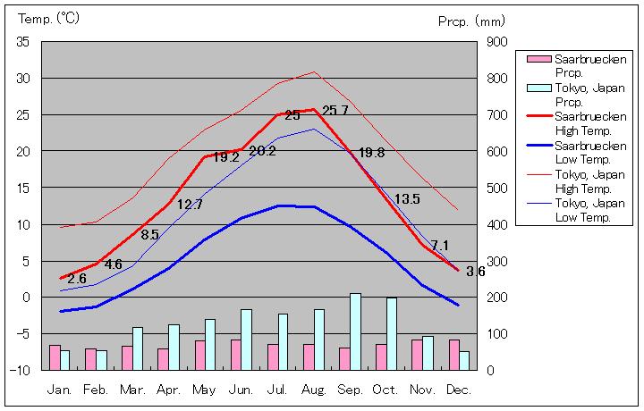 Temperature Saarbrücken