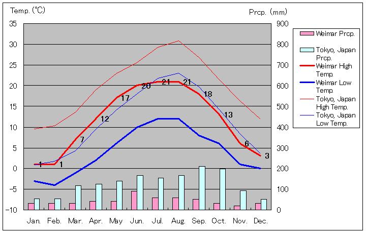 Temperature In Weimar