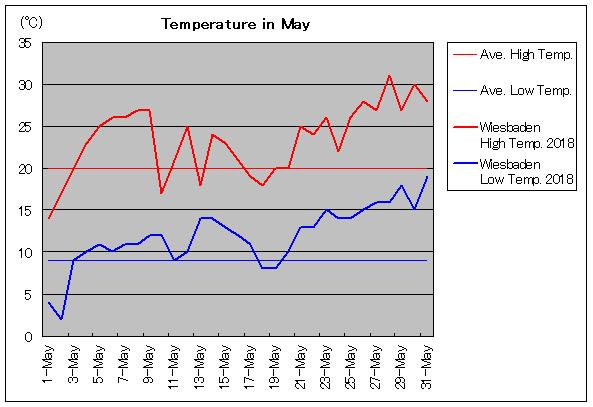 Wiesbaden Temperatur