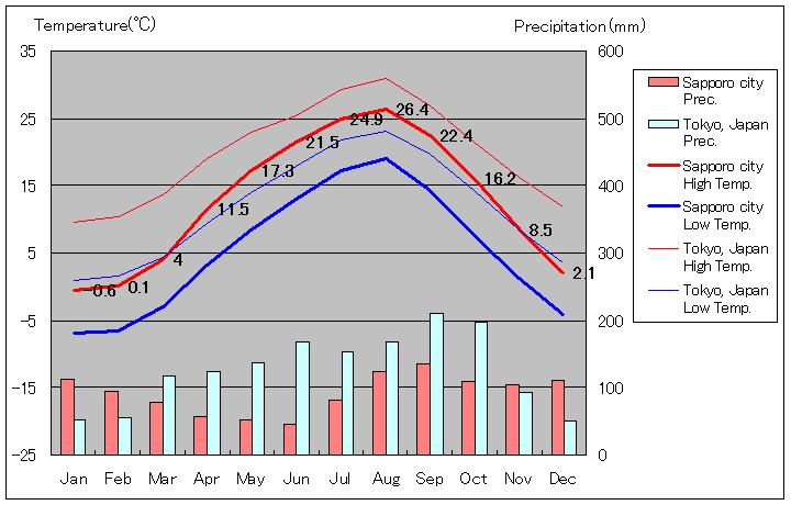 北海道 気温